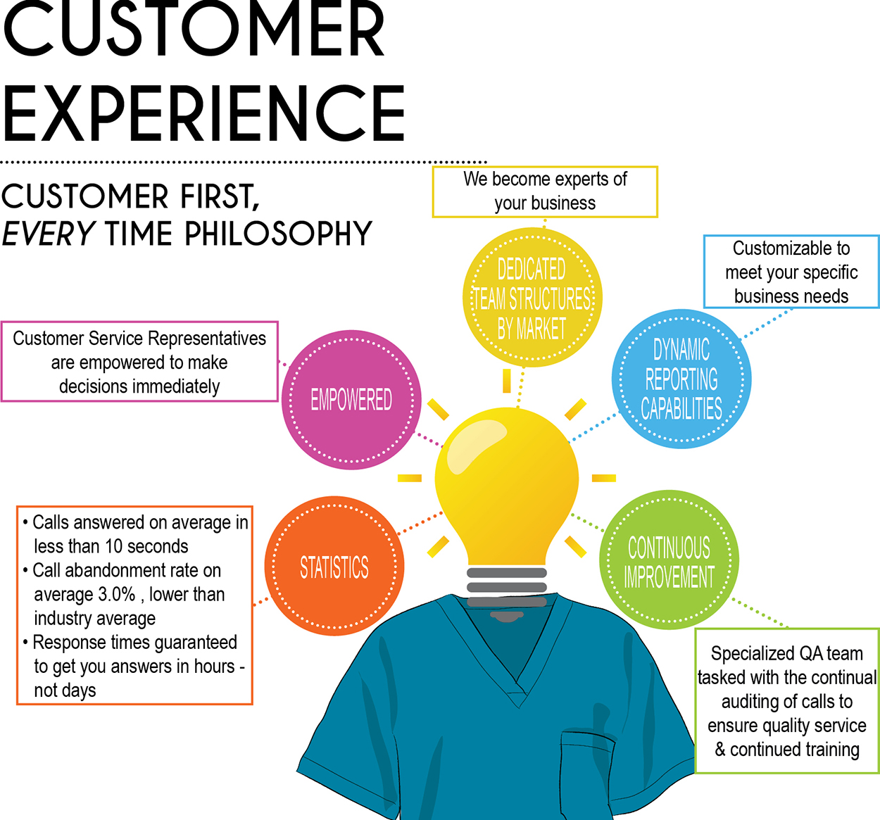 Customer Experience from Fashion Seal Healthcare