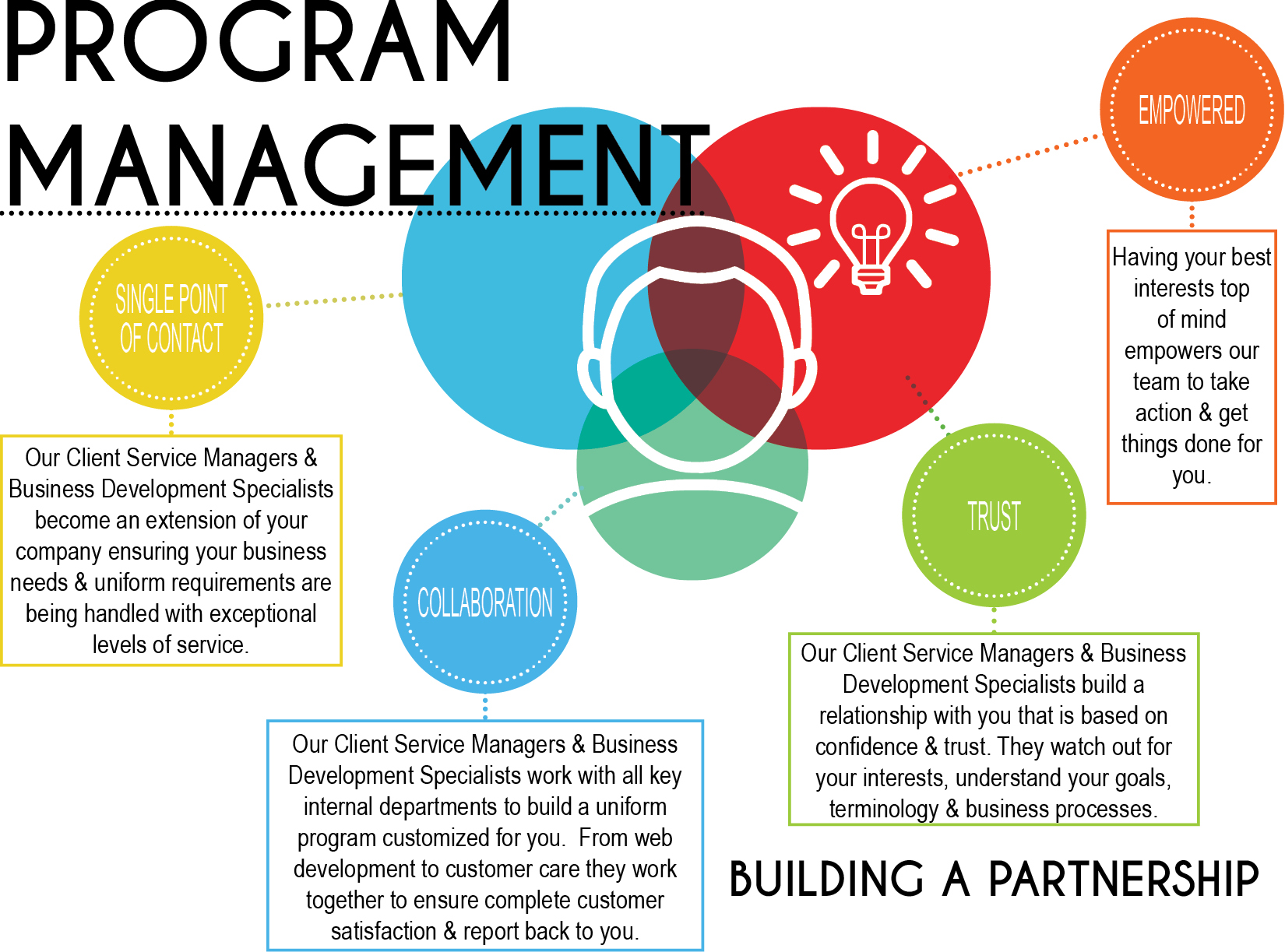 Uniform Program Management by Fashion Seal Healthcare