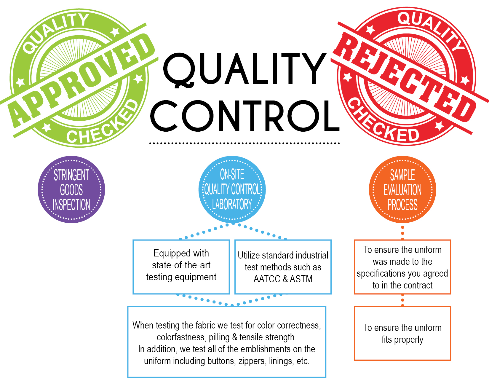 Quality Control by Fashion Seal Healthcare