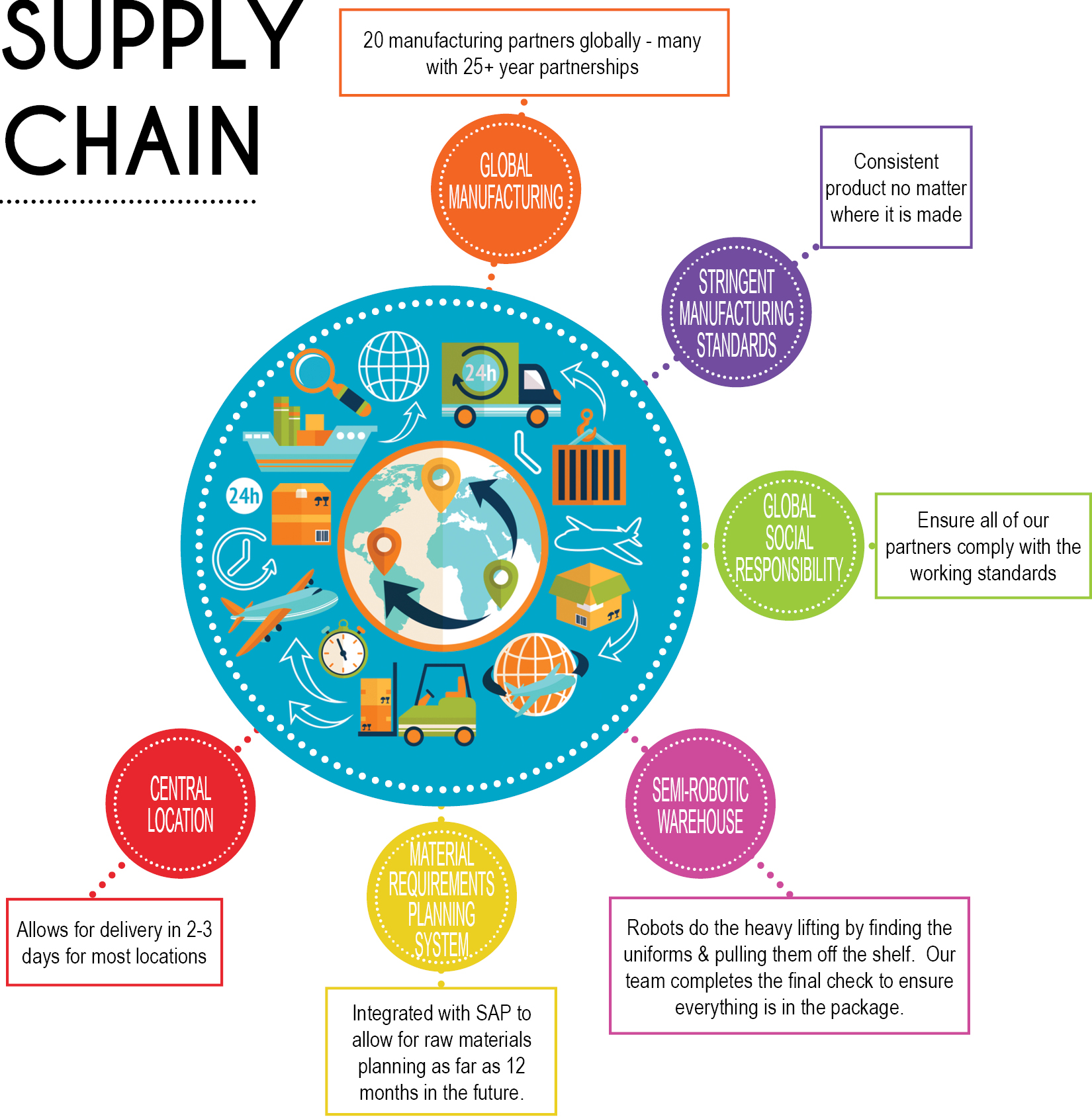 Supply Chain Management by Fashion Seal Healthcare