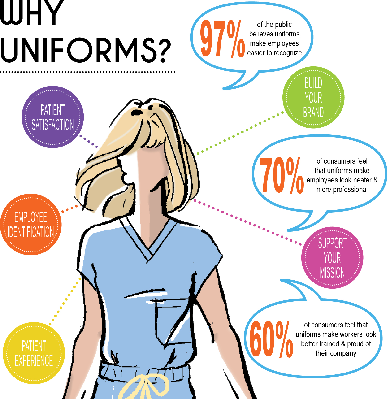 Why Uniforms? - by Fashion Seal Healthcare